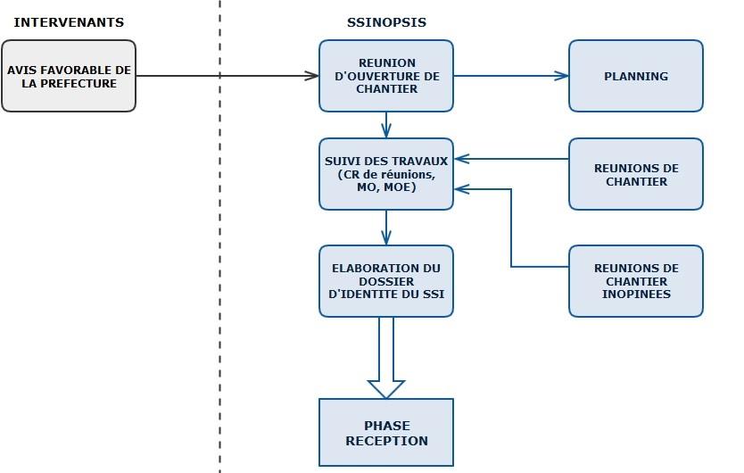 Mission coordination : phase realisation