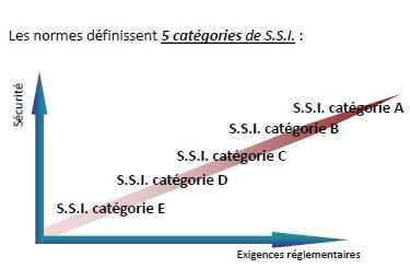 Coordination SSI